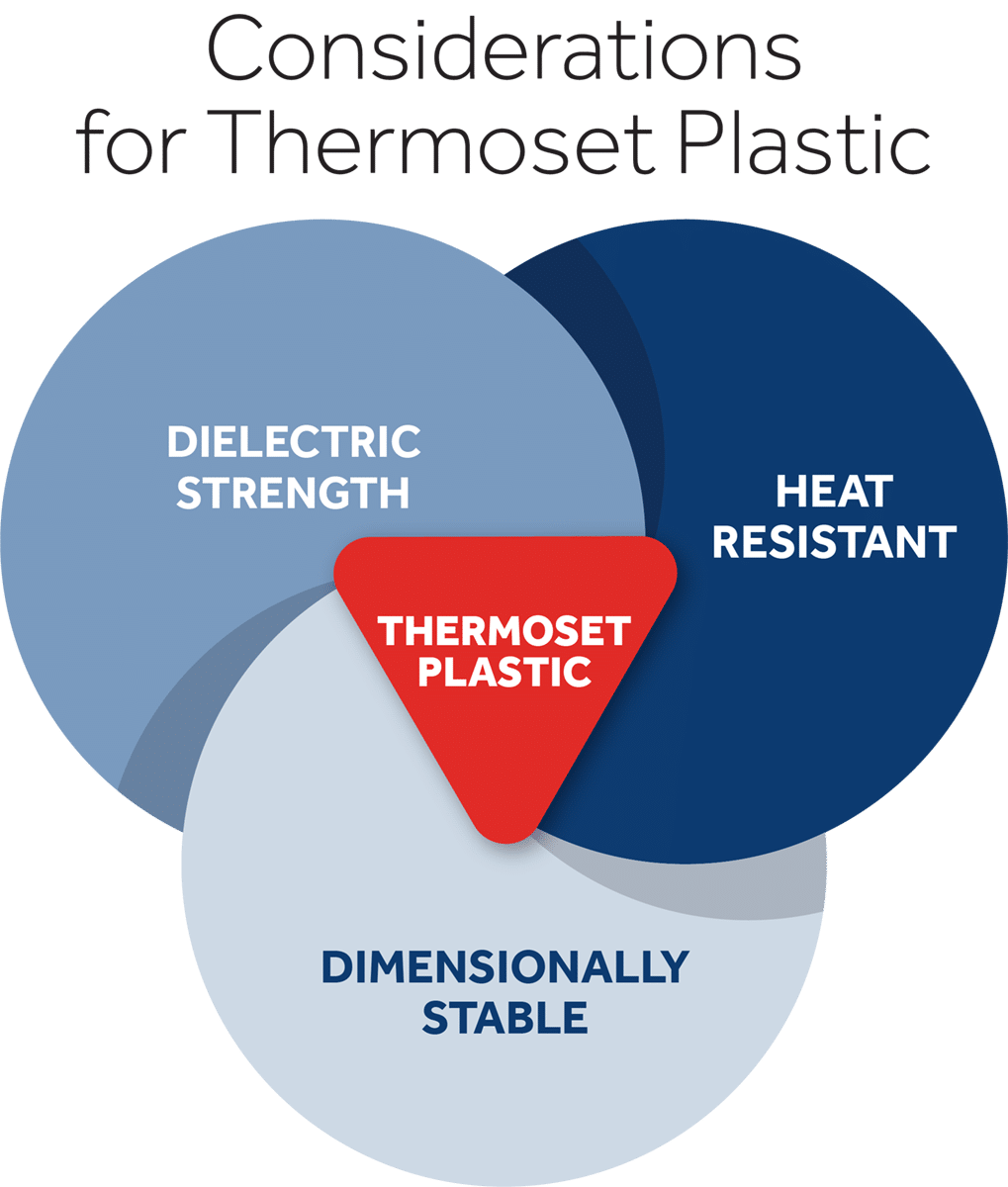 CiDell Thermoset Plastic Chart